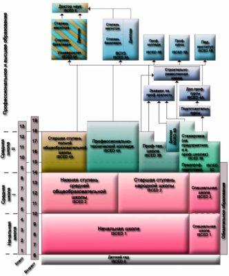 Схема устройства австрийской системы образования